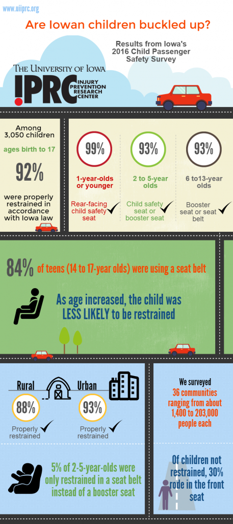 This infographic illustrates the results of the 2016 Child Passenger Safety survey.