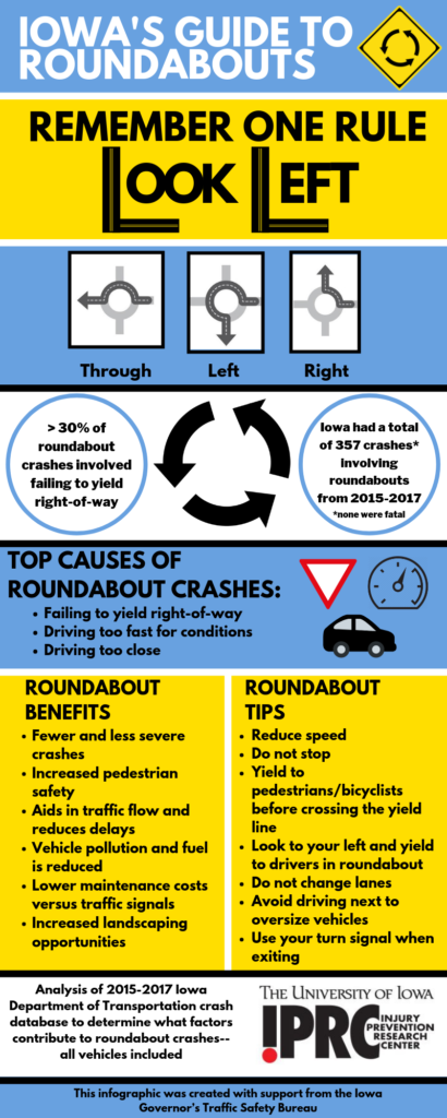 Infographic: Navigating Roundabouts