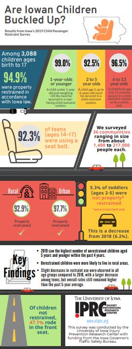 2019 Iowa Child Passenger Safety Study Infographic