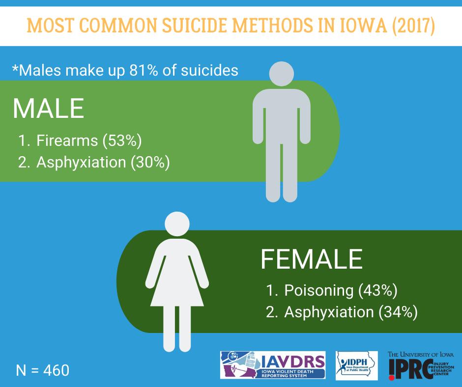 Most common suicide methods in Iowa by gender, 2017
