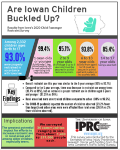 Child Passenger Safety Survey 2020 Infographic
