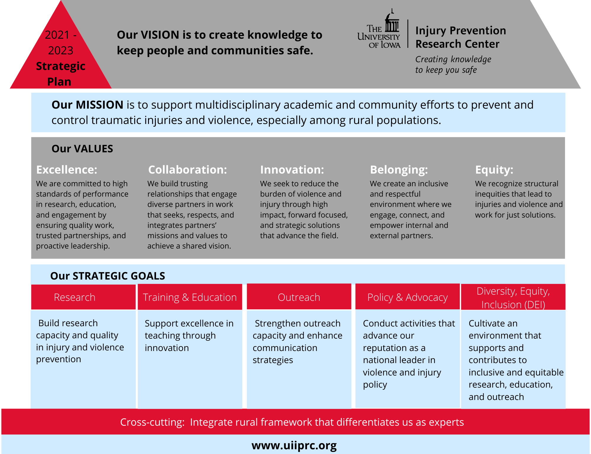 See our 2021-2023 Strategic Plan visual.